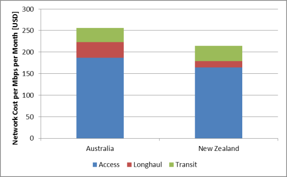 Monthly network cost per Mbps allocated in Australia and New-Zealand