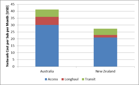 Monthly network cost per subsciber in Australia and New-Zealand