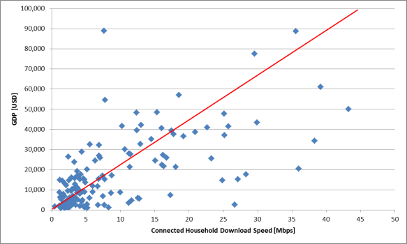 GDP_vs_ConnectedDownloadSpeed